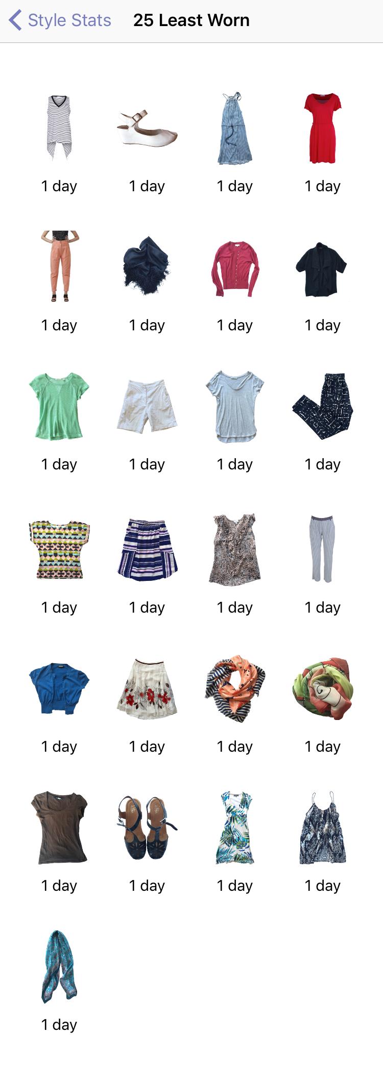 Least worn items