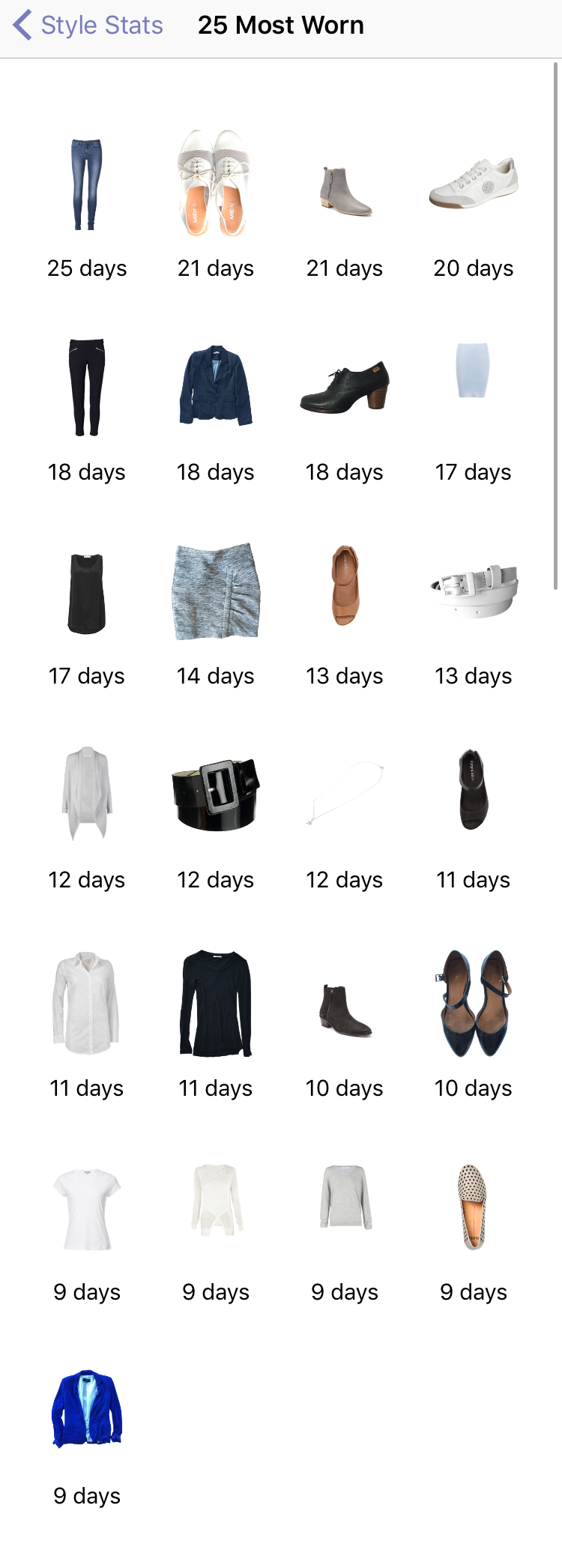 Most worn items